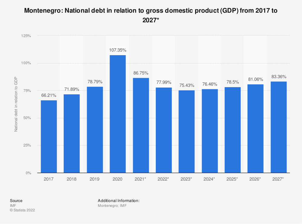 Statistic: Montenegro: National debt in relation to gross domestic product (GDP) from 2014 to 2024* | Statista