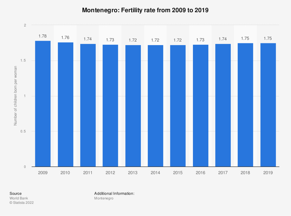 Statistic: Montenegro: Fertility rate from 2007 to 2017 | Statista