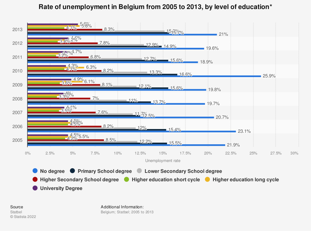 Statistic: Rate of unemployment in Belgium from 2005 to 2013, by level of education* | Statista