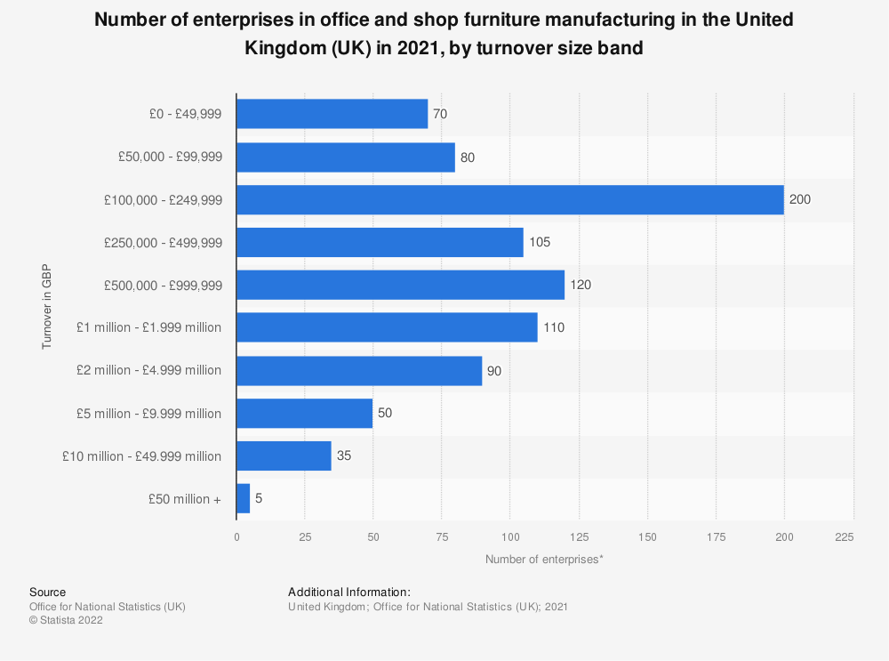 Statistic: Number of enterprises in office and shop furniture manufacturing in the United Kingdom (UK) in 2018, by turnover size band | Statista