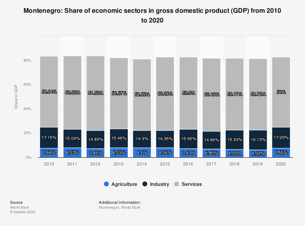 Statistic: Montenegro: Share of economic sectors in gross domestic product (GDP) from 2008 to 2018 | Statista
