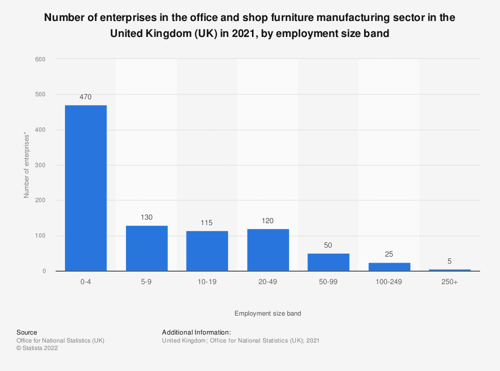Statistic: Number of enterprises in the office and shop furniture manufacturing sector in the United Kingdom (UK) in 2019, by employment size band | Statista