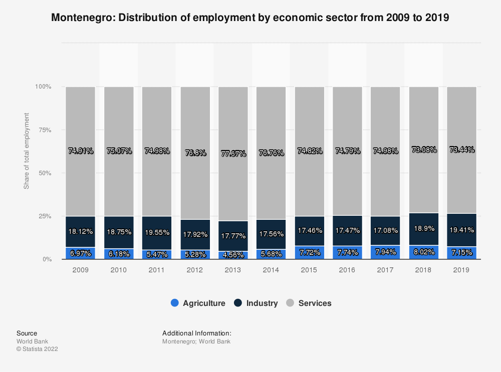 Statistic: Montenegro: Distribution of employment by economic sector from 2009 to 2019 | Statista
