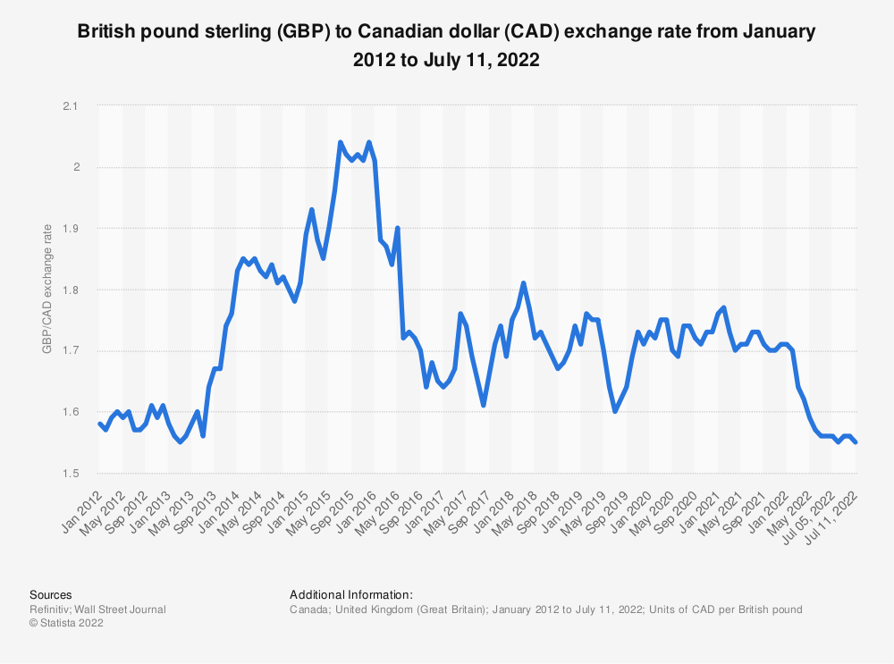 Statistic: British pound sterling (GBP) to Canadian dollar (CAD) exchange rate from January 2012 to September 13, 2021   Statista