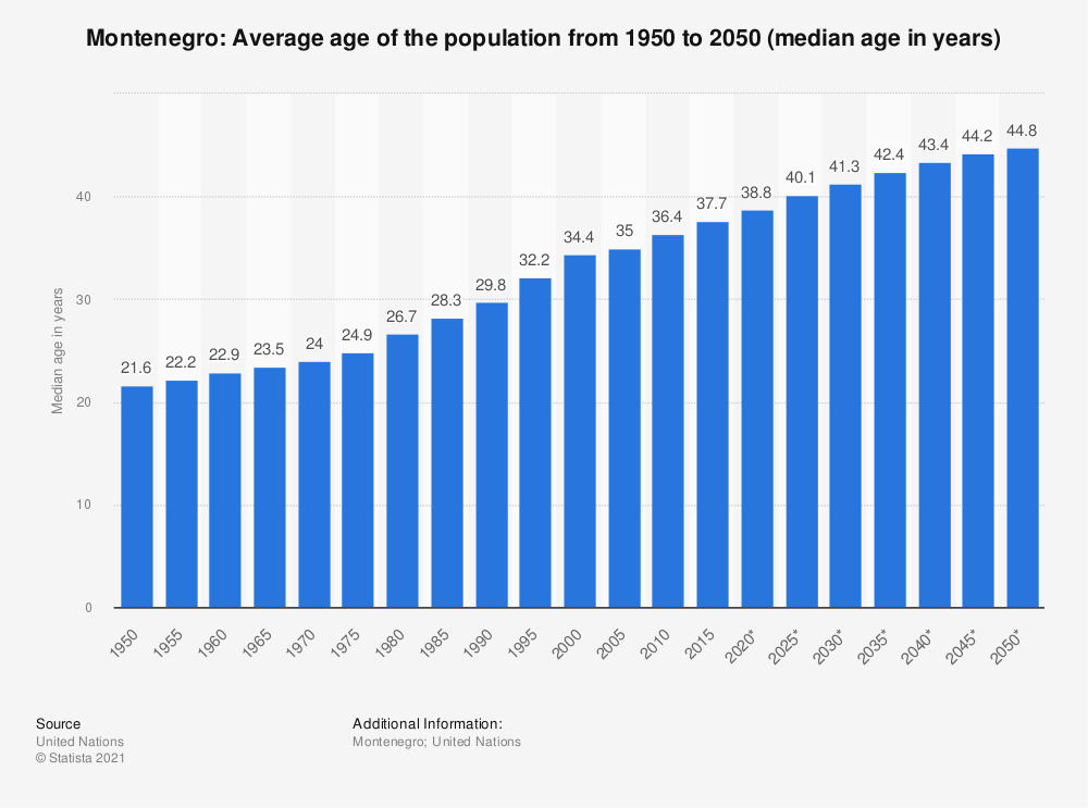 Statistic: Montenegro: Average age of the population from 1950 to 2050 (median age in years) | Statista