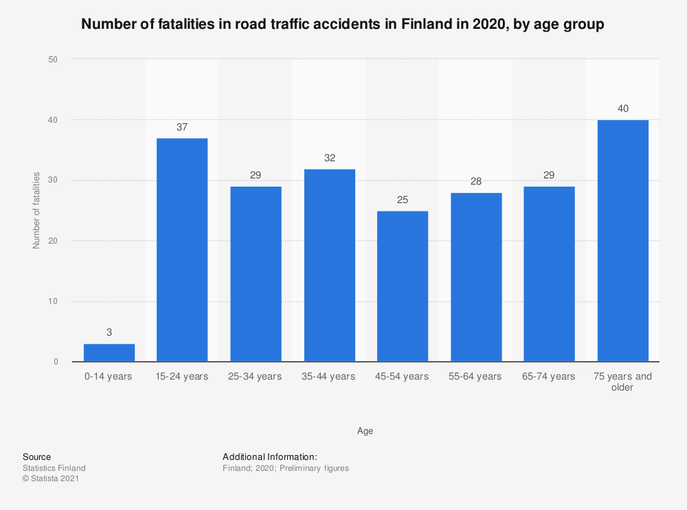 Statistic: Number of road traffic accident fatalities in Finland in 2019, by age group | Statista