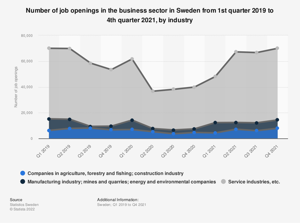 Statistic: Quarterly number of job openings in Sweden in 2017, by industry | Statista