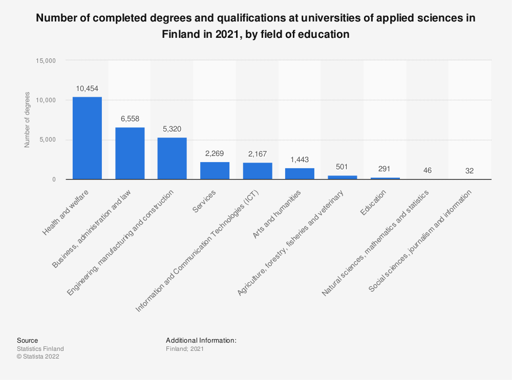 Statistic: Number of completed degrees and qualifications at universities of applied sciences in Finland in 2019, by field of education | Statista