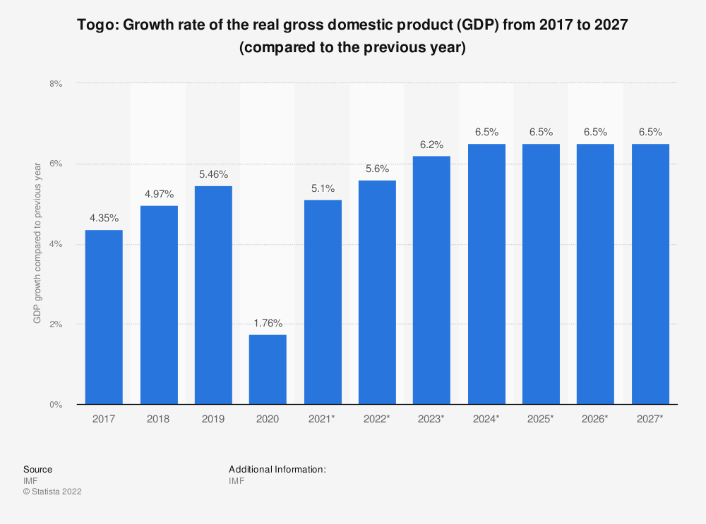 Statistic: Togo: Growth rate of the real gross domestic product (GDP) from 2014 to 2024 (compared to the previous year) | Statista
