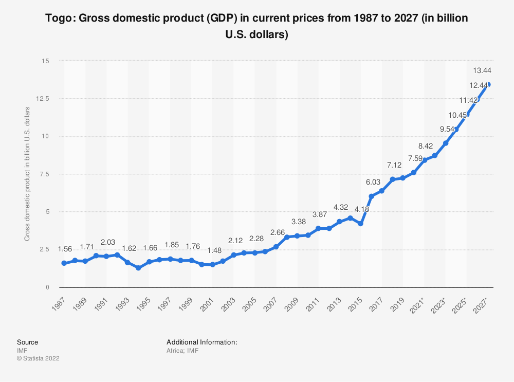Statistic: Togo: Gross domestic product (GDP) in current prices from 1984 to 2024 (in billion U.S. dollars) | Statista