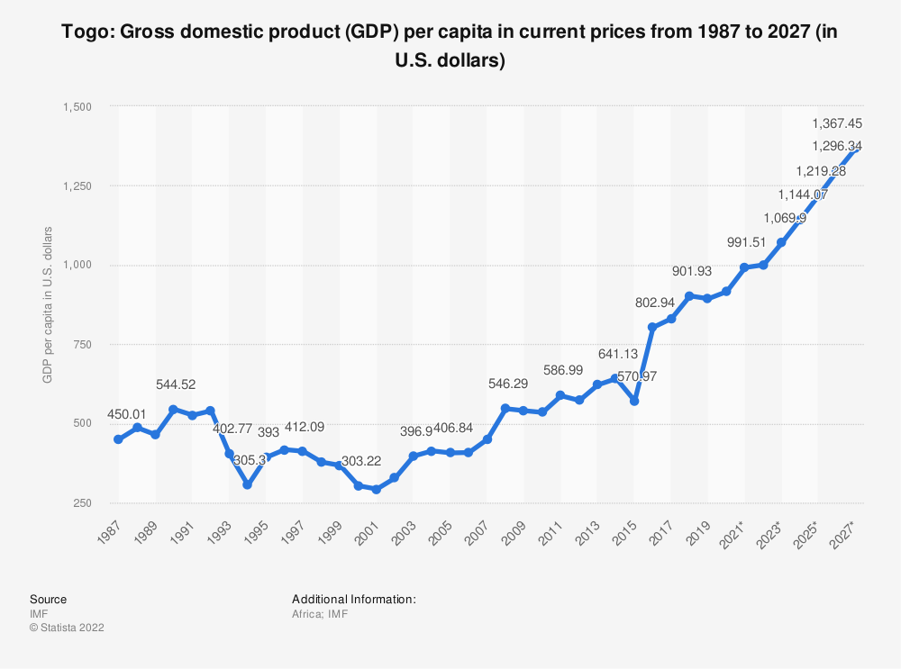 Statistic: Togo: Gross domestic product (GDP) per capita in current prices from 1984 to 2024 (in U.S. dollars) | Statista