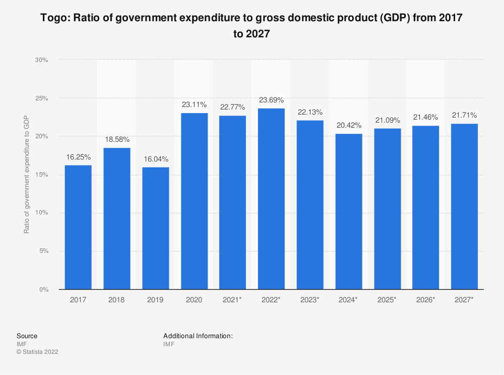 Statistic: Togo: Ratio of government expenditure to gross domestic product (GDP) from 2015 to 2025 | Statista