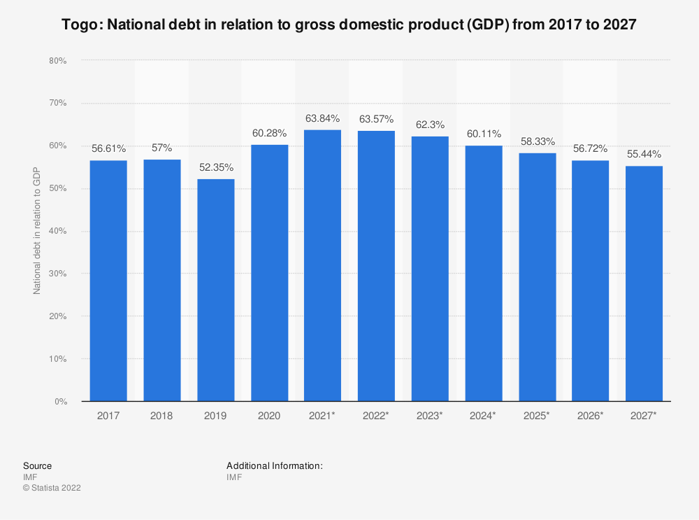 Statistic: Togo: National debt in relation to gross domestic product (GDP) from 2015 to 2025 | Statista