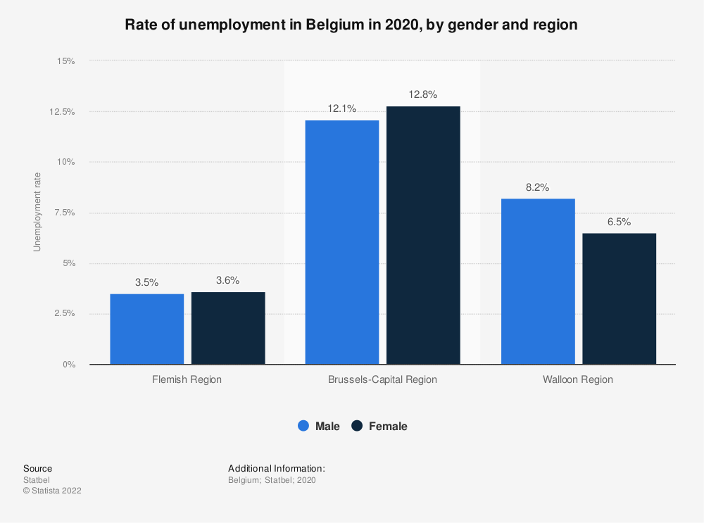 Statistic: Rate of unemployment in Belgium in 2017, by gender and region | Statista