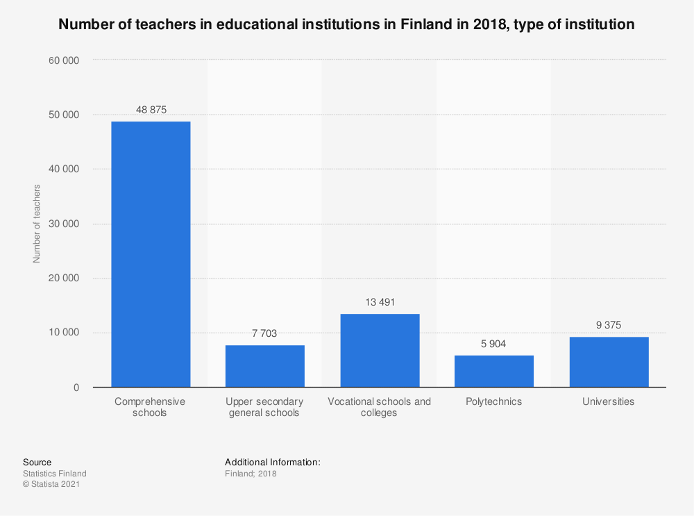Statistic: Number of teachers in educational institutions in Finland in 2015, type of institution | Statista