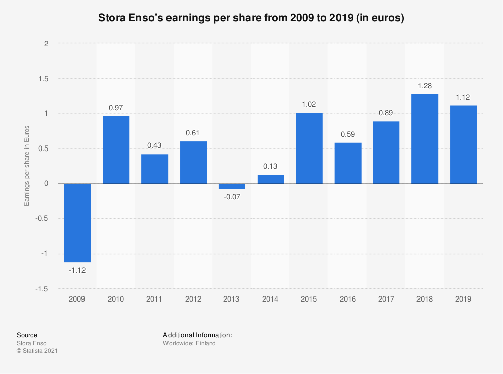 Statistic: Stora Enso's earnings per share from 2009 to 2019 (in euros) | Statista