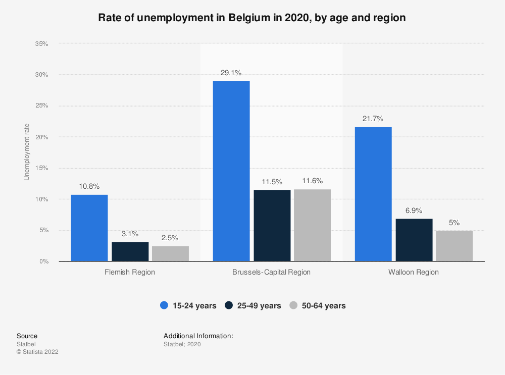 Statistic: Rate of unemployment in Belgium in 2019, by age and region | Statista