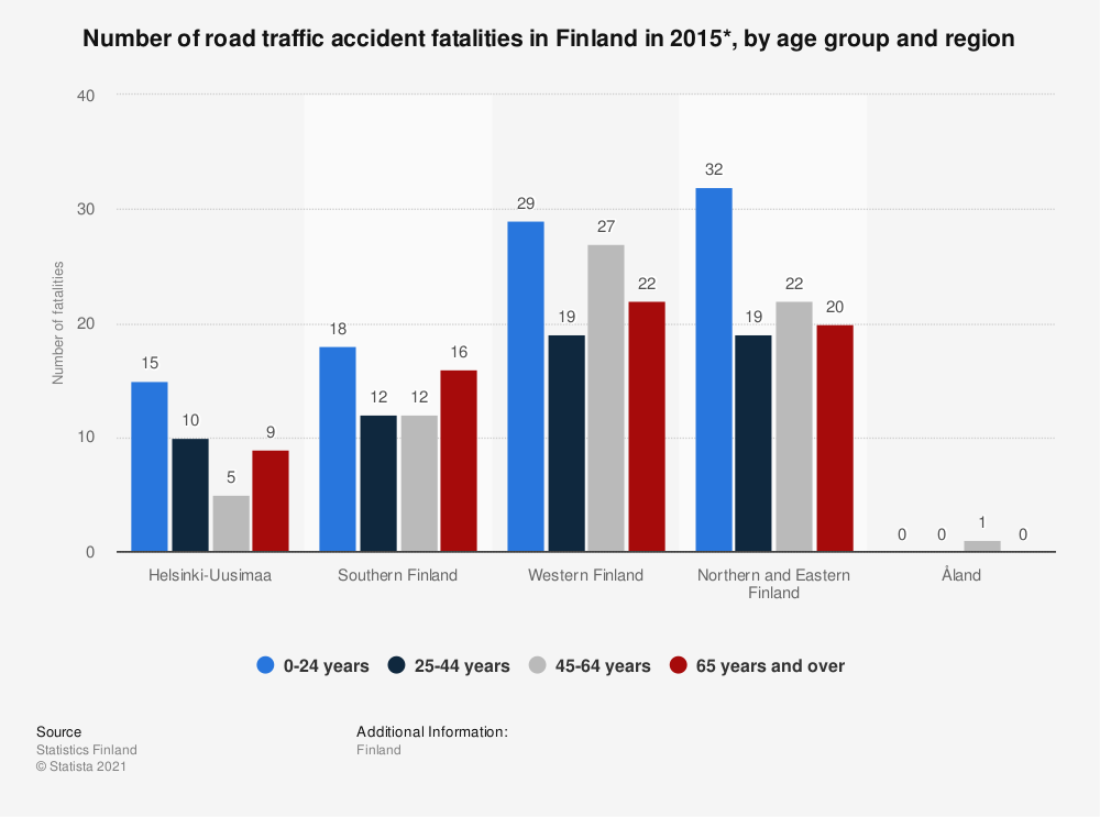 Statistic: Number of road traffic accident fatalities in Finland in 2015*, by age group and region | Statista