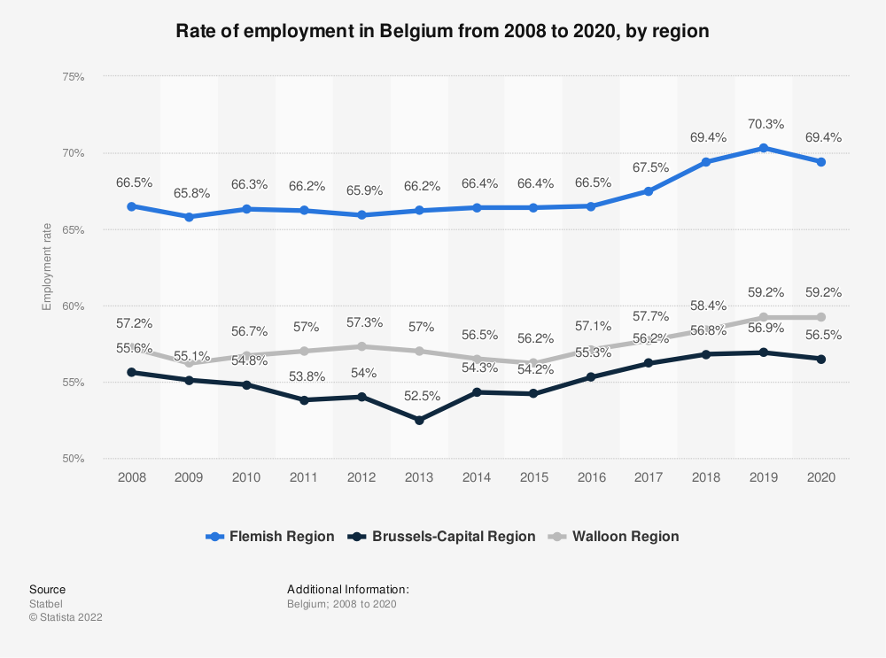 Statistic: Rate of employment in Belgium from 2007 to 2017, by region | Statista