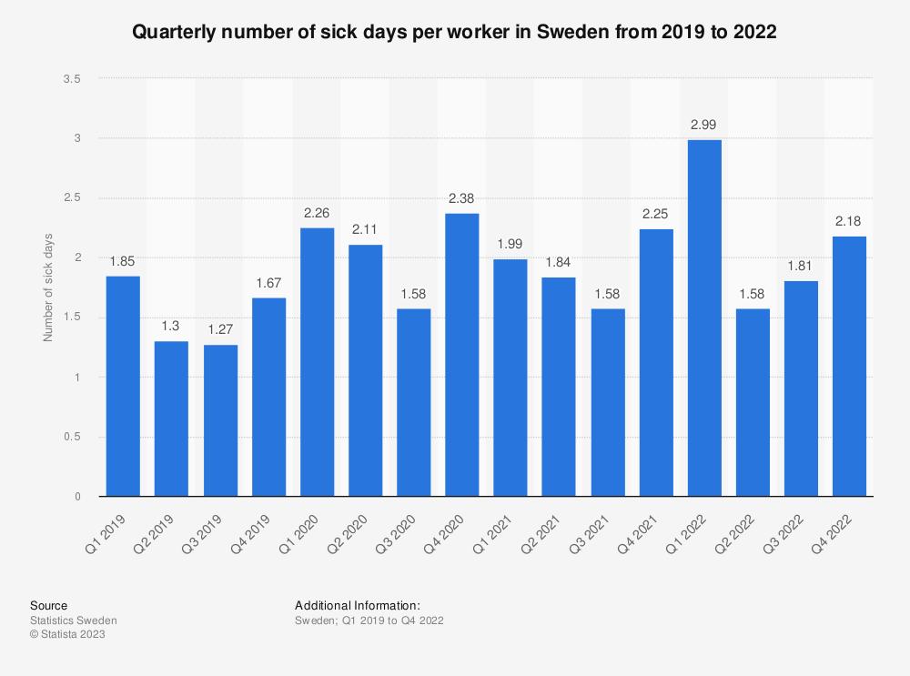 Statistic: Number of sick days per worker in Sweden in 2018, per quarter | Statista
