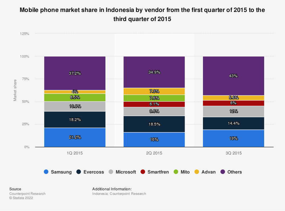 Statistic: Mobile phone market share in Indonesia by vendor from the first quarter of 2015 to the third quarter of 2015 | Statista