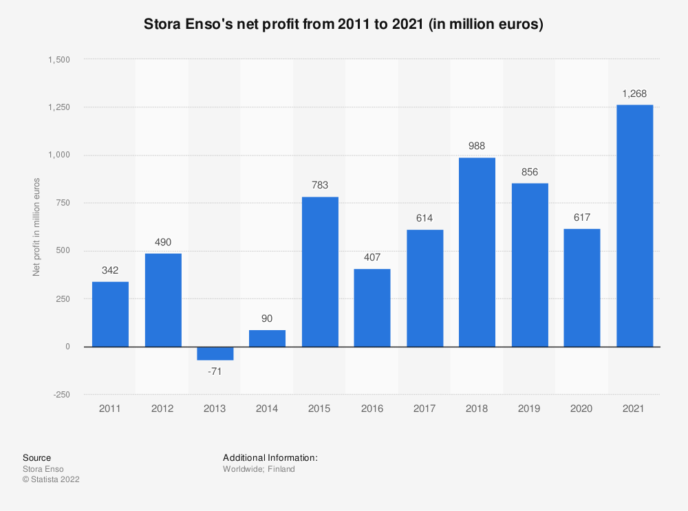 Statistic: Stora Enso's net income from 2011 to 2016 (in million euros) | Statista