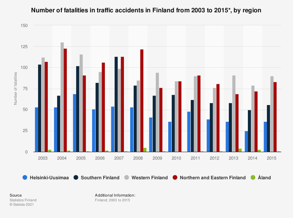 Statistic: Annual number of fatalities in traffic accidents in Finland from 2003 to 2015*, by region | Statista