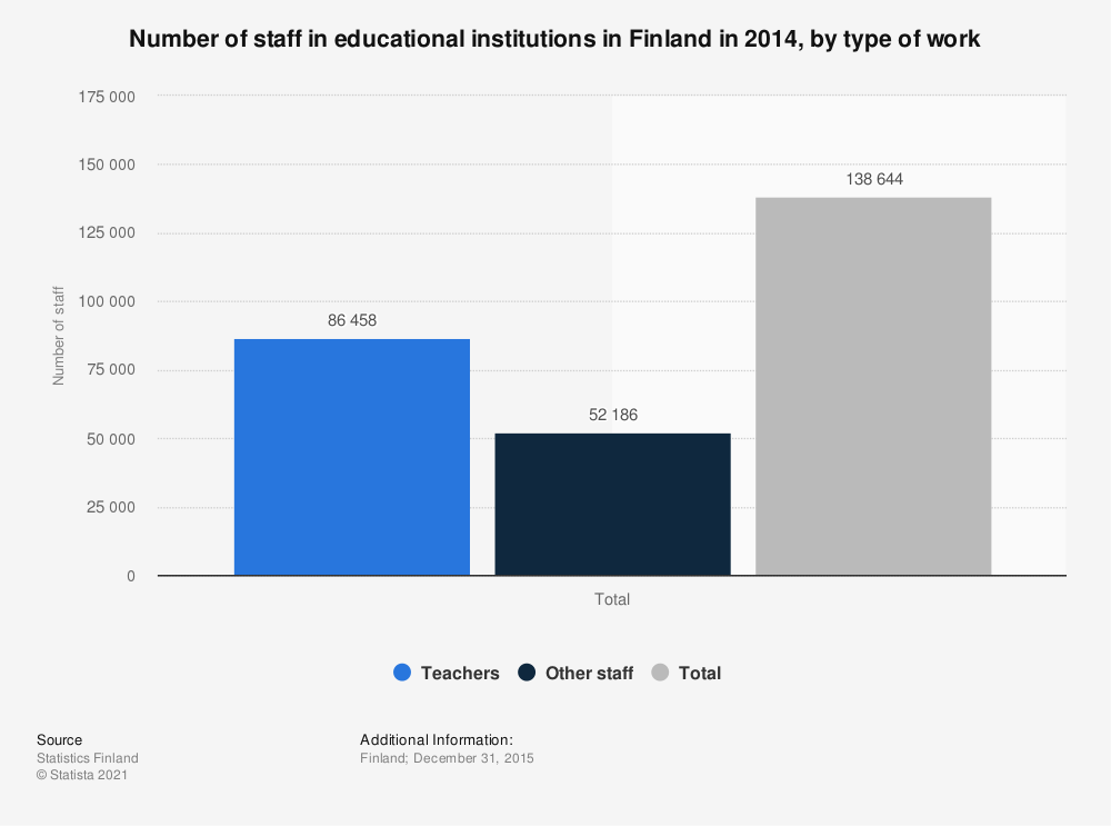 Statistic: Number of staff in educational institutions in Finland in 2014, by type of work | Statista