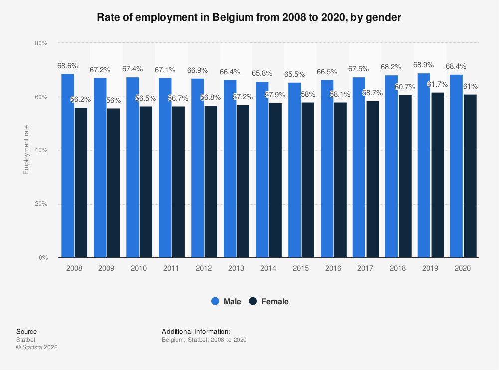 Statistic: Rate of employment in Belgium from 2008 to 2019, by gender | Statista
