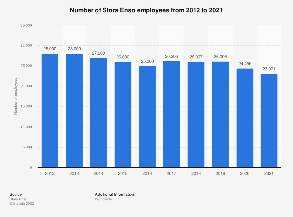 Statistic: Stora Enso's number of employees from 2012 to 2016 | Statista