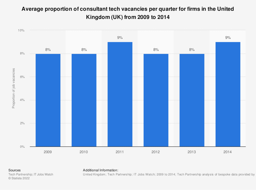 Statistic: Average proportion of consultant tech vacancies per quarter for firms in the United Kingdom (UK) from 2009 to 2014 | Statista
