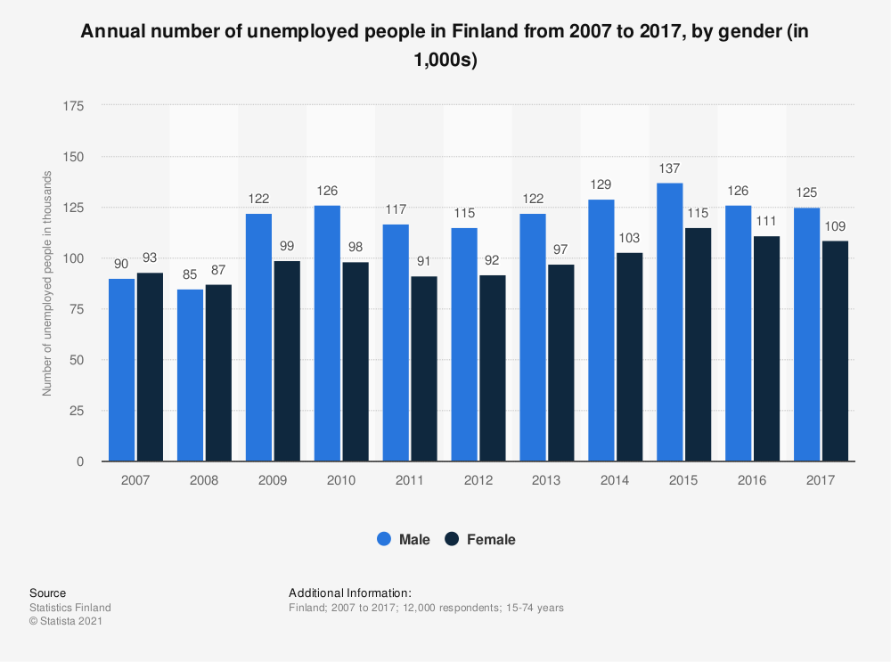 Statistic: Annual number of unemployed people in Finland from 2007 to 2017, by gender (in 1,000s) | Statista