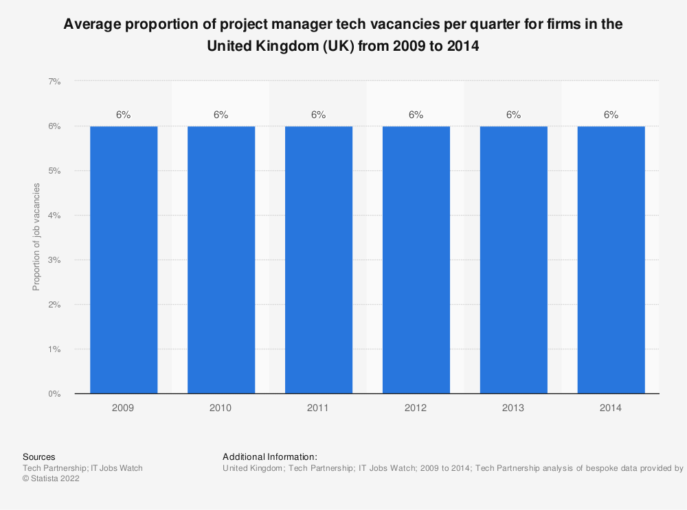 Statistic: Average proportion of project manager tech vacancies per quarter for firms in the United Kingdom (UK) from 2009 to 2014  | Statista