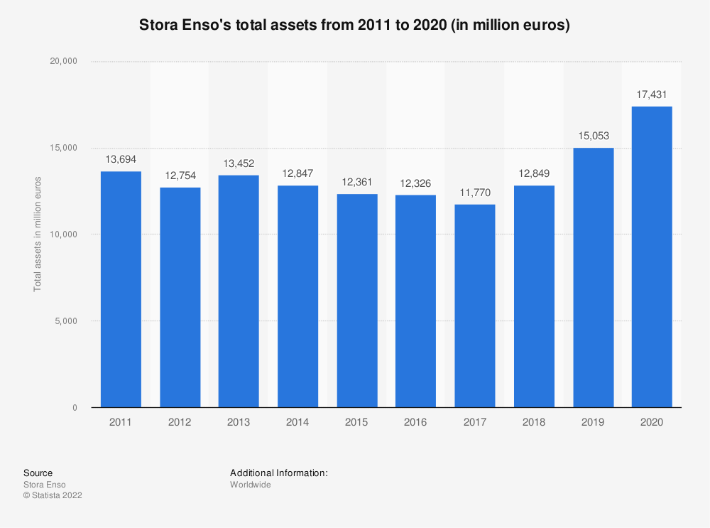Statistic: Stora Enso's total assets from 2011 to 2020 (in million euros) | Statista