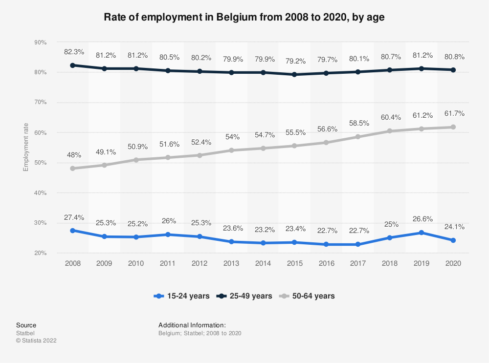 Statistic: Rate of employment in Belgium from 2008 to 2019, by age | Statista