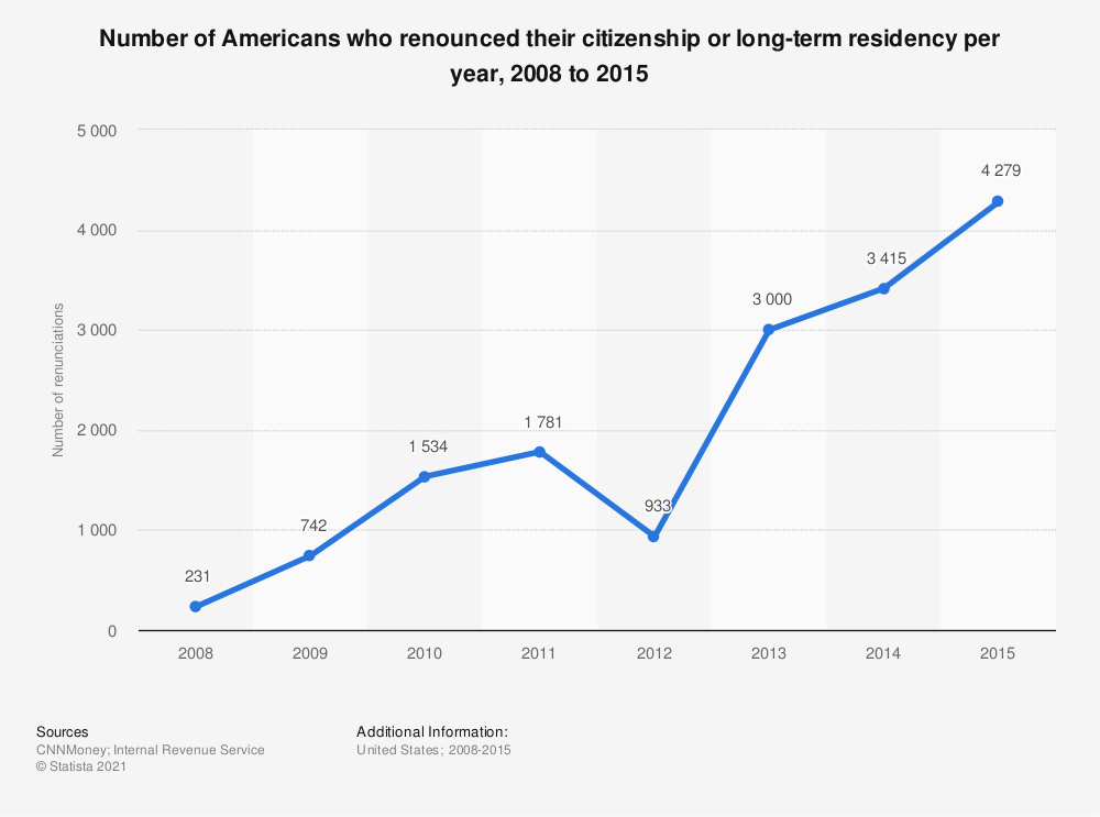 Statistic: Number of Americans who renounced their citizenship or long-term residency per year, 2008 to 2015  | Statista