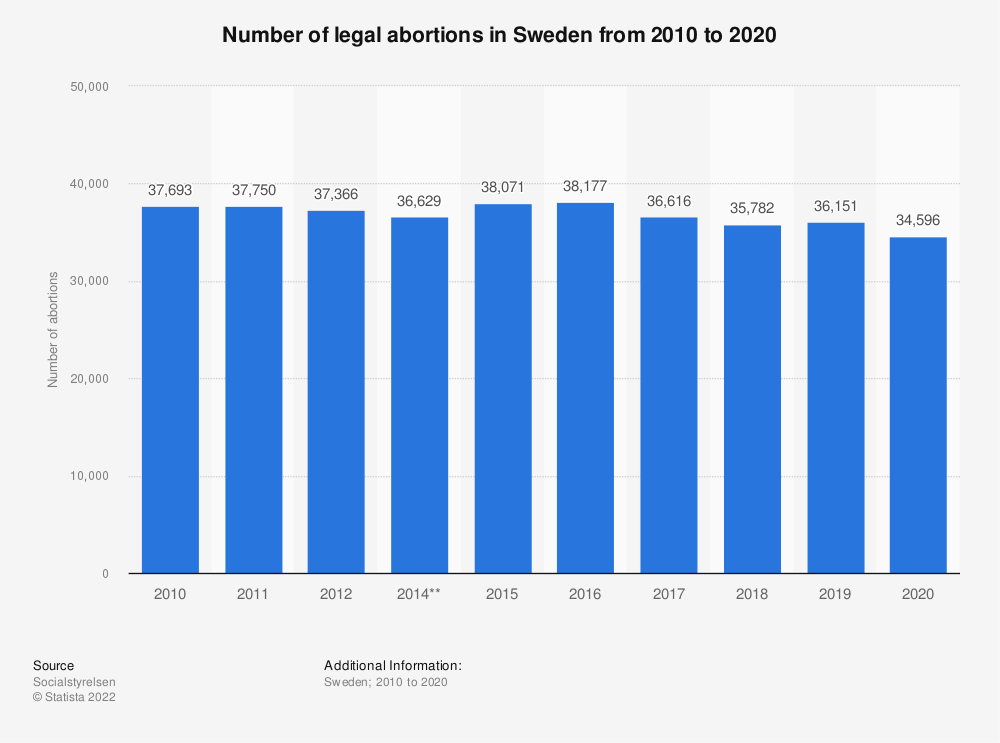 Statistic: Number of legal abortions in Sweden from 2009 to 2019 | Statista