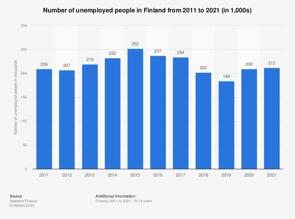 Statistic: Annual number of unemployed people in Finland from 2007 to 2017* (in 1,000s) | Statista