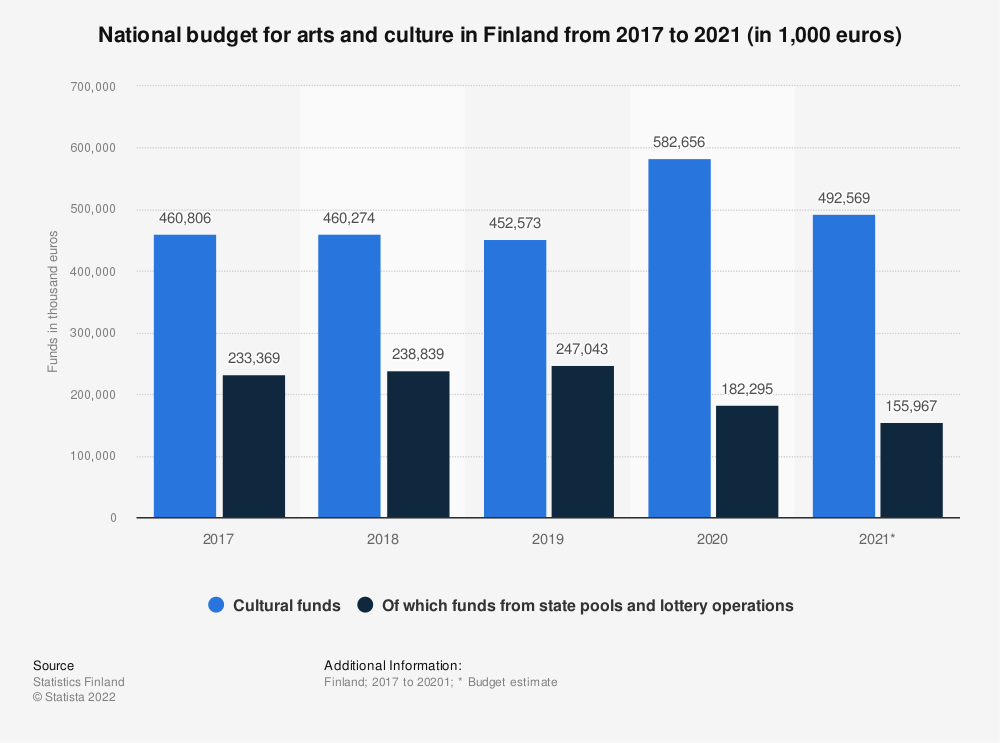 Statistic: National budget for arts and culture in Finland from 2016 to 2018 (in 1,000 euros) | Statista
