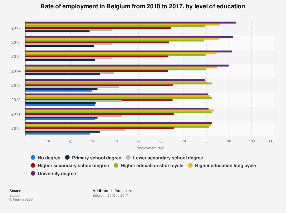Statistic: Rate of employment in Belgium from 2010 to 2017, by level of education | Statista