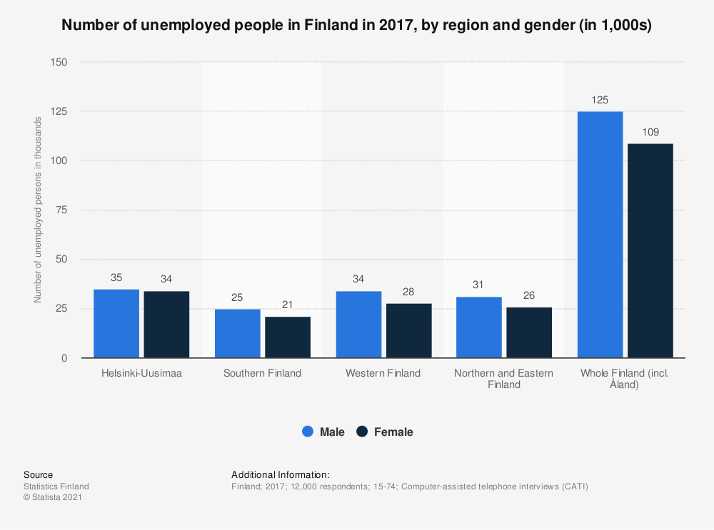 Statistic: Number of unemployed people in Finland in 2017, by region and gender* (in 1,000s) | Statista