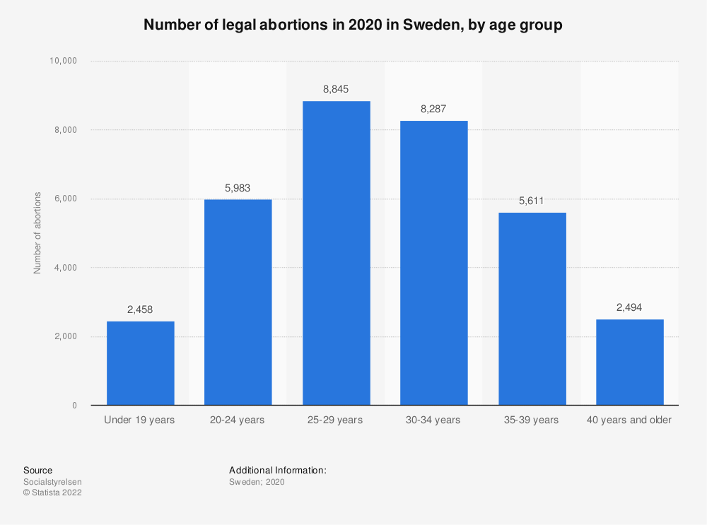 Statistic: Number of legal abortions in 2019 in Sweden, by age group | Statista