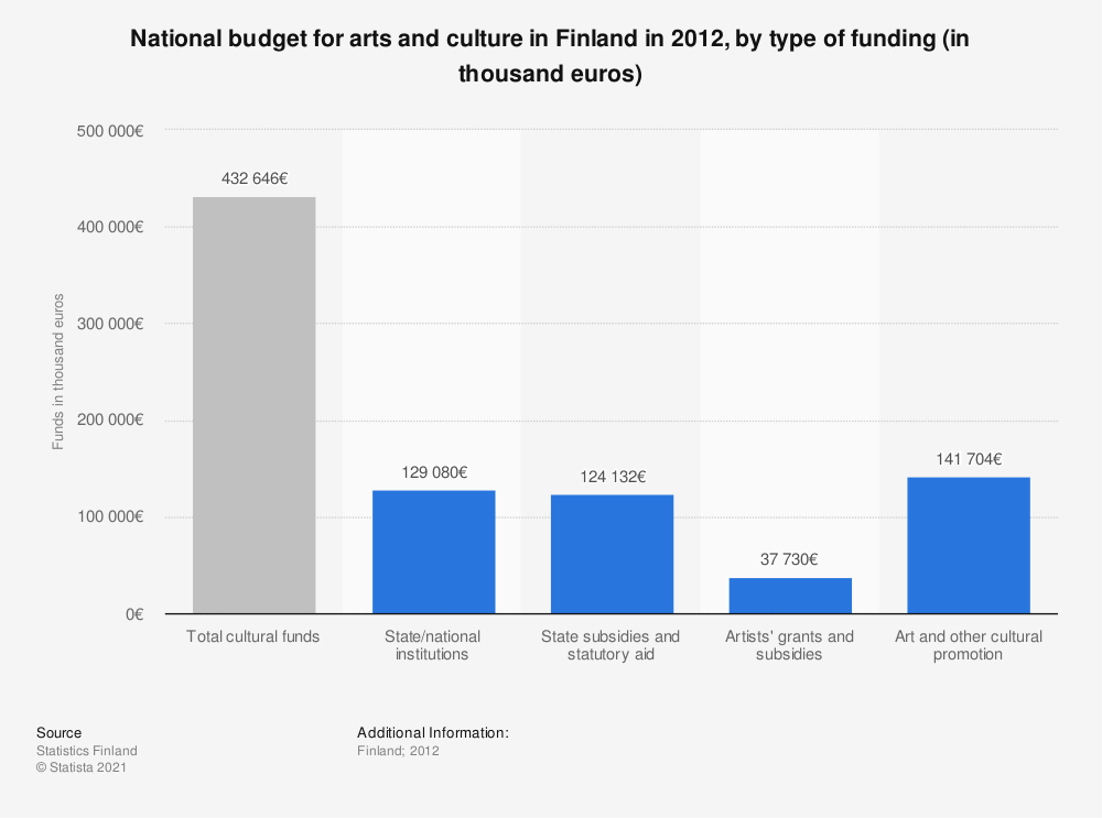 Statistic: National budget for arts and culture in Finland in 2012, by type of funding (in thousand euros) | Statista