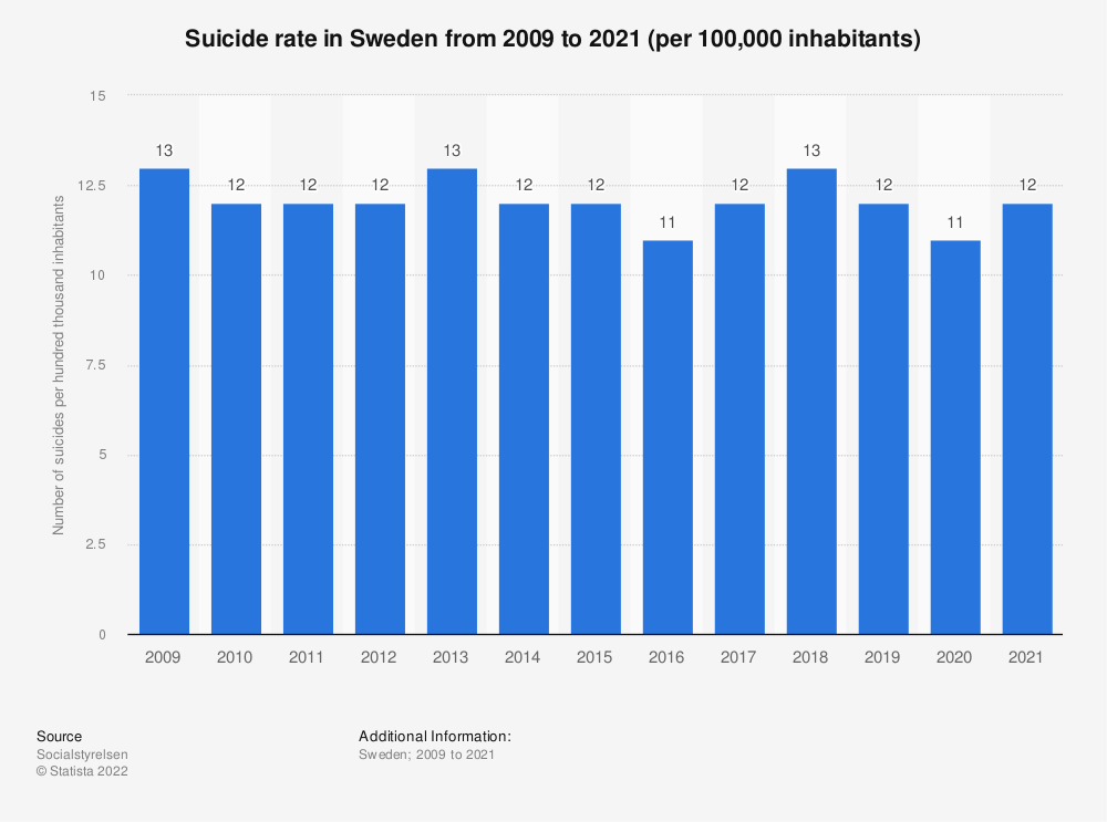 Statistic: Suicide rate in Sweden from 2006 to 2017 (per 100,000 inhabitants) | Statista