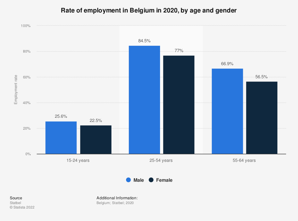Statistic: Rate of employment in Belgium in 2018, by age and gender* | Statista