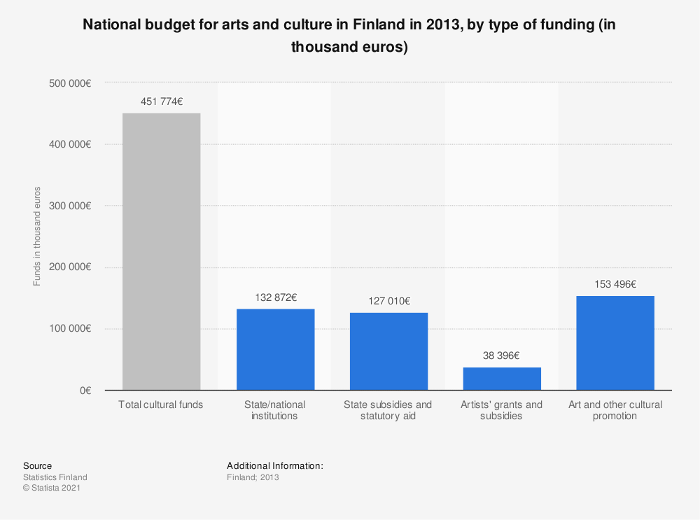 Statistic: National budget for arts and culture in Finland in 2013, by type of funding (in thousand euros) | Statista