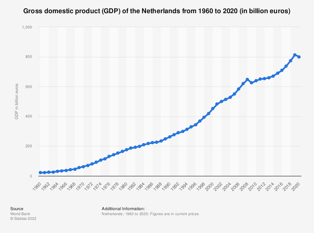 Statistic: Gross domestic product (GDP) of the Netherlands from 2007 to 2017 (in billion euros) | Statista