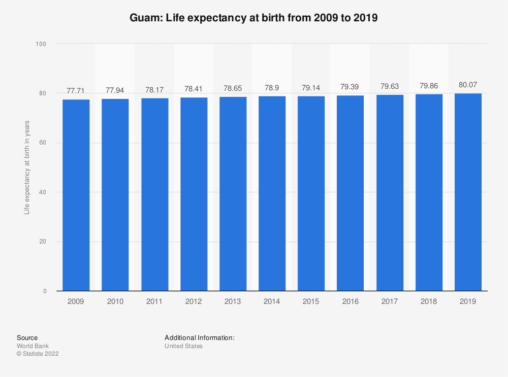 Statistic: Guam: Life expectancy at birth from 2007 to 2017 | Statista