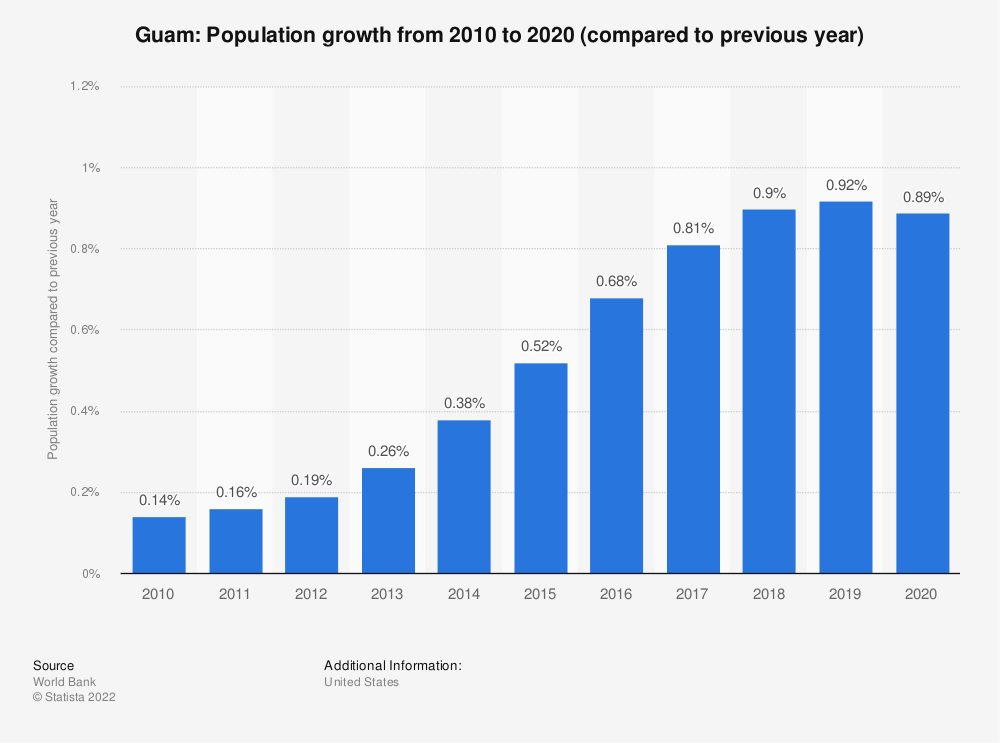 Statistic: Guam: Population growth  from 2007 to 2017 (compared to previous year) | Statista