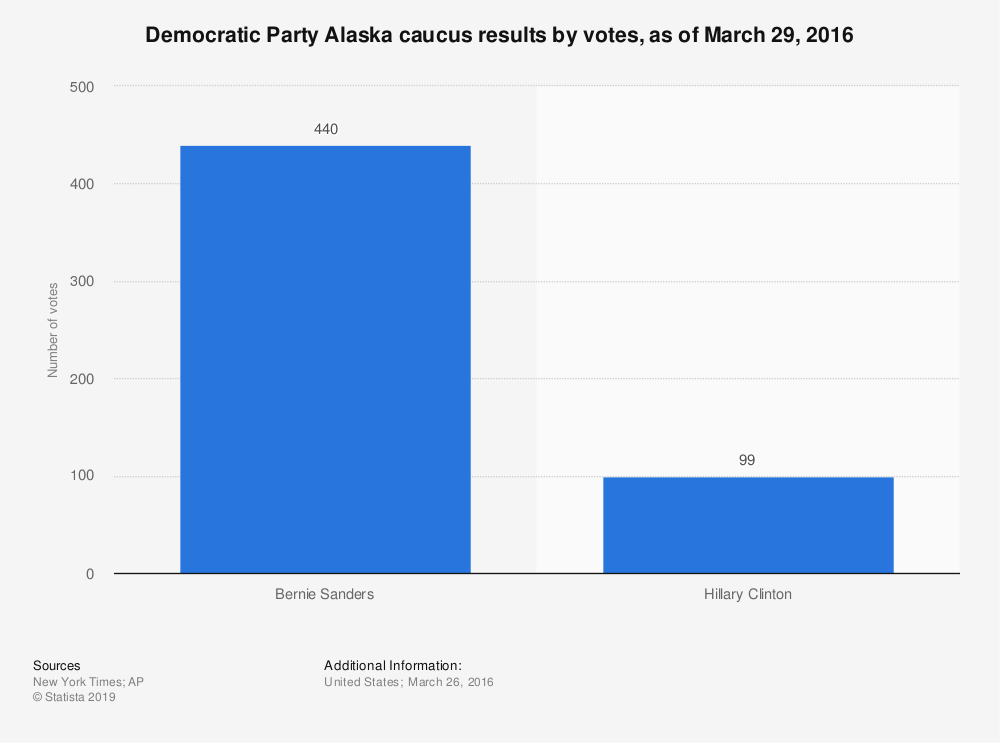 Statistic: Democratic Party Alaska caucus results by votes, as of March 29, 2016 | Statista